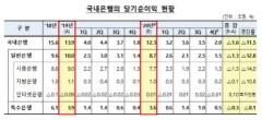 지난해 국내은행 순이익 11.5% 감소…코로나 충당금 영향