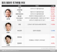 윤석열 종친회까지 '들썩'…선거의 계절, 요동치는 정치 테마주