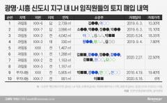 [LH 투기의혹 일파만파]대치동 사는 LH직원 A씨, 공시지가 29% 급등