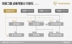 '이호진 리스크' 태광금융 흔들···흥국생명 경영권 분쟁 우려
