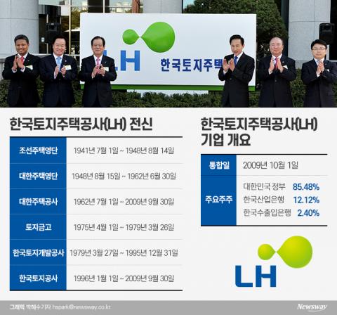 [LH 어디로]토지+주택 합친지 12년···'공룡 LH' 되기까지