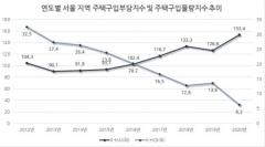 작년 4분기 기준, 서울 집 구입 부담지수 12년 만에 최고