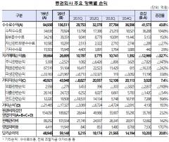작년 증권사 순이익 6조원···동·서학개미 효과에 '사상 최대'