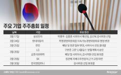 재계 주총시즌 본격 개막···3%룰 첫 시행에 긴장 팽배