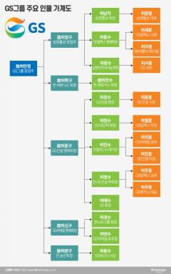 [재벌家 후계자들③-1]분쟁 없지만 지분구조 복잡한 GS그룹 '가족경영'