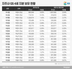 [재벌家 후계자들③-3]성장동력 절실한 GS···4세들 먹거리 발굴에 적극