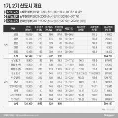 역대 정권보다 늦었는데···'차질 또 차질' 3기 신도시