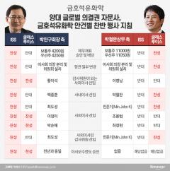 의결권자문사들, 금호석화 거버넌스 개선에 박찬구 회장 '판정승' 선언