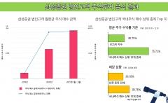 """삼성증권 """"지난해 법인 주식 매수 규모 415% 증가"""""""