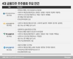 금융지주 주총 관전 포인트···'주주 달래기·연임'