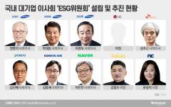 대기업 이사회 'ESG위원회' 신설 잰걸음