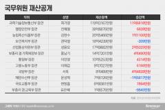 [재산공개]최기영 과기정통부 장관 119억3000만원···장관 중 1위