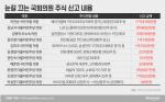 [재산공개]윤영찬 '테슬라'·김남국 'LGD'···'전문 투자자' 못지않네