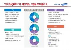 삼성자산운용, 이기는 투자 위한 '3등분 포트폴리오' 추천
