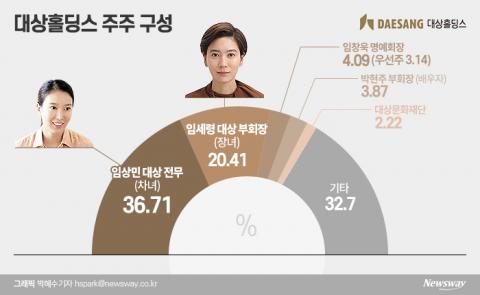 '3세 경영' 힘 싣는 대상그룹···계열분리 가능성