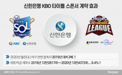 KBO 후원서 홍보 효과 본 신한은행···스포츠 마케팅 판 키운다