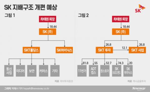 SK, 지배구조 개편 '임박'···예상 시나리오 3가지