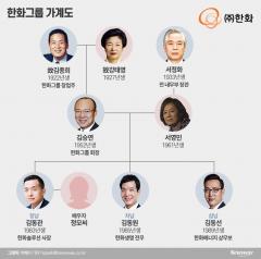 [재벌家 후계자들④-1]한화그룹 장남 김동관, 준비된 '3세 경영인'