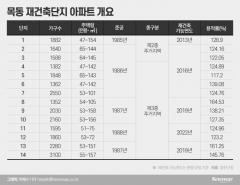 '오세훈의 픽' 목동재건축, '첫 관문' 못 넘다···거센 후폭풍