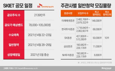 '올해 두 번째 대어' SKIET, 5월 코스피 상장