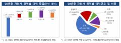 지난해 금융지주 순익 15.1조···전년비 0.8% ↓