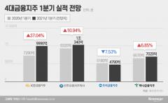 1분기 금융지주 실적 '방긋'···대출증가·NIM회복세 영향