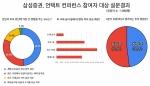 삼성證 서학개미 설문 결과··· '실적개선 기대' 가장 많은 응답