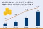 미래에셋생명 변액보험 'MVP펀드', 순자산 3조원 돌파