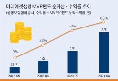 미래에셋생명, 퇴직연금 전용 '글로벌 MVP 펀드' 출시