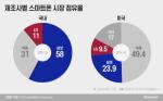 삼성 갤럭시, 점유율 확대 기회···고동진·노태문 마케팅전략 바꾼다