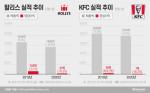 KG그룹 품에 안기자마자 '할리스' 실적 하락세 전환···KFC도 자본잠식