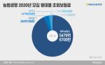 [단독]농협생명도 '제판분리' 추진···판매채널 다변화 시동
