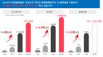 박형준 부산시장 당선에 '동백전' 업체 코나아이 관심↑
