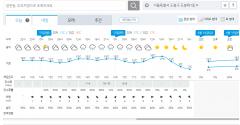 [내일 날씨]12일 전국 비소식···미세먼지는 좋음