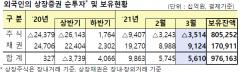 외국인, 3월에도 주식 '팔자'···3.5조 순매도