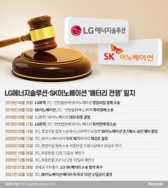 [LG-SK 배터리 합의]중국 보고 있나?···강경 메시지 통했다