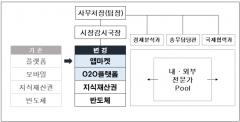공정위, 구글 심의 이달 시작···주목 받는 '정보통신기술전담팀'