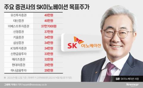 LG화학 보다는 SK이노베이션...증권가, 목표가 40만원까지 올렸다