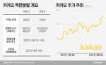 '55만원→11만원' 액면분할···카카오, 오늘 거래 재개