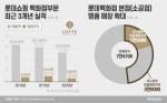롯데百, '국민백화점' 타이틀 떼고 서민 '넘사벽' 럭셔리로 변신