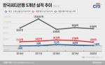 """씨티그룹, 한국 소매 금융 철수···""""미래 성장·수익 위한 전략적 결정"""""""