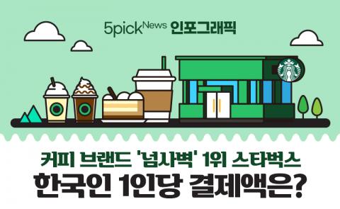 스타벅스 한국 이용자들, 한 달에 얼마씩 사먹었을까?