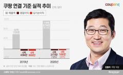 적자 대폭 줄인 쿠팡, 지난해 매출 14조 달성
