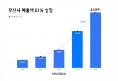 무신사, 작년 매출 3319억 원···전년比 51% 증가