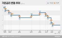 """한은, 기준금리 연 0.5% 동결···""""경기회복 불확실성 여전히 높아""""(종합)"""
