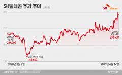 """'인적분할' SK텔레콤 살까 말까···증권가 """"주가 긍정적"""""""