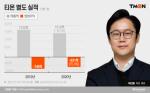 티몬, 매각 불발 이어 '상장'도 제동 위기···흑전 실패 매출도 내리막