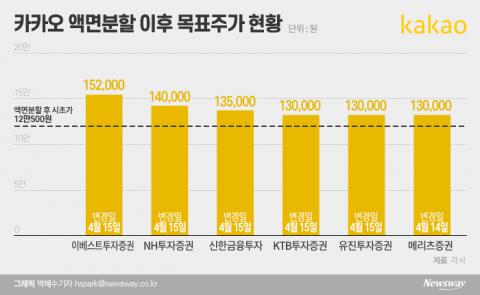 '12만원' 된 카카오, 목표주가는 더 높아졌다