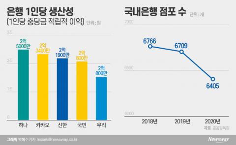 """카뱅·케뱅에 위기감···금융지주 """"우리도 인터넷銀 할까"""""""