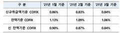 주담대 금리 영향 주는 신규 취급액 코픽스 0.01%P↑···올해 처음 반등